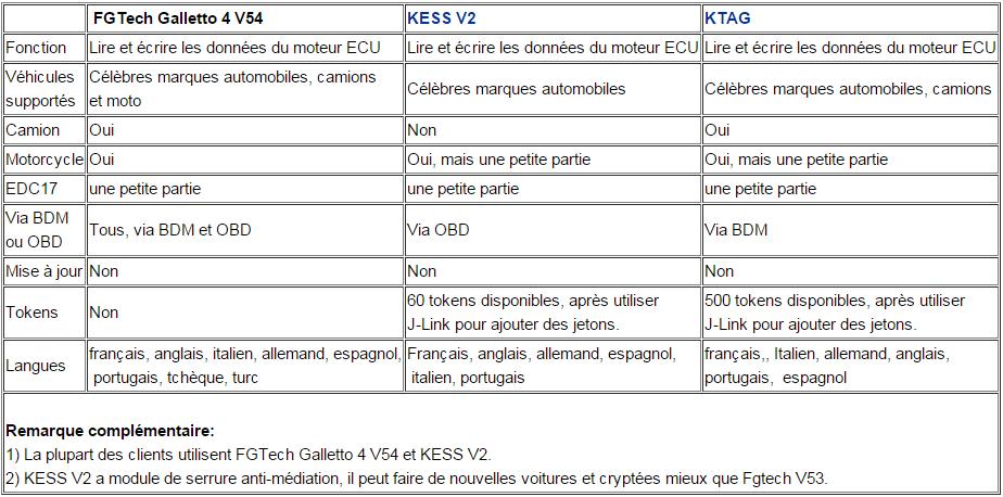 la-comparation-entre-fgtech-v54-avec-kess-v2-et-ktag