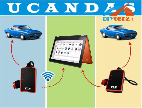 ucandas-wireless-automotive-diagnosis-system-instruction