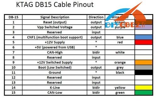 ktag-master-clone-unlock-simos-pcr2-1-ecu-db15-cable-pinout-7