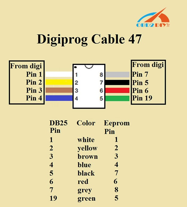 digiprog-3-Cable-47-pin-out