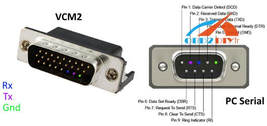 vcm2-Serial-Console
